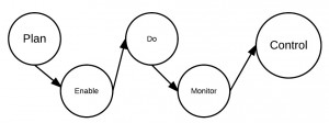 BAM Diagram