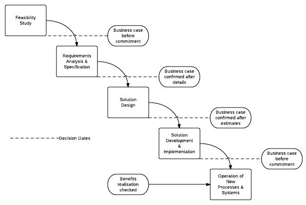 A Case Study of the Application of the Systems Development ...