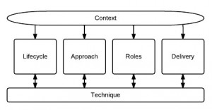 Delivery Approach Model