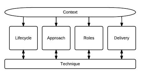 Business analysis pdf iseb