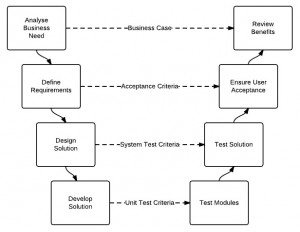 V Lifecycle Model